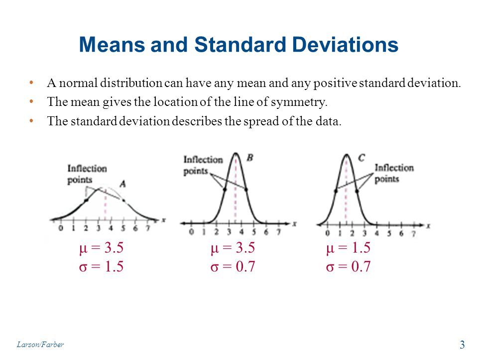 Example2: Finding Probabilities for Normal Distributions A survey indicates that for each trip to the supermarket, a shopper spends an average of 45 minutes with a standard deviation of 12 minutes in the store.