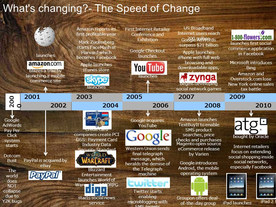 2001 2002 200 0 2003 2004 2005 2006 2007 2008 2009 2010 Google AdWords Pay Per Click system starts Dotcom Bust The world does NOT collapse due to Y2K bugs PayPal is acquired by eBay launches blazes a trail by launching a mobile commerce site Credit card companies create PCI DSS: Payment Card Industry Data Security Standard Blizzard Entertainment launches World of Warcraft, a MMORPG starts social news service Google acquires YouTube Western Union sends final telegraph message, which heralds the demise of the Telegraph machine Twitter starts enabling microblogging with SMS tweets Amazon launches TextBuyIt to enable SMS product searches, price checks and purchases Magento open source eCommerce release by Varien Google introduces Android, the mobile operating system Groupon offers deal- of-the-day group buying bought by Oracle Internet retailers focus on extending social shopping inside social networks, especially Facebook iPad launches Amazon reports its first profitable year Mark Zuckerberg starts FaceMash at Harvard which becomes Facebook Apple launches iTunes store launches First Internet Retailer Conference and Exhibition Google Checkout launches launches US Broadband Internet users reach 200 million Google AdWords surpass $21 billion Apple launches iPhone with full web browsing and downloadable apps, advancing ecommerce begins developing social network games launches first social commerce application in Facebook Microsoft introduces Bing Amazon and Overstock.com lose New York online sales tax battle What s changing - The Speed of Change iPad 2 !