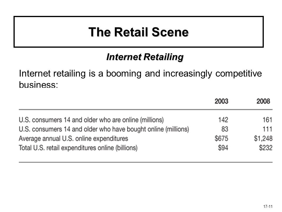 17-11 The Retail Scene Internet retailing is a booming and increasingly competitive business: Internet Retailing