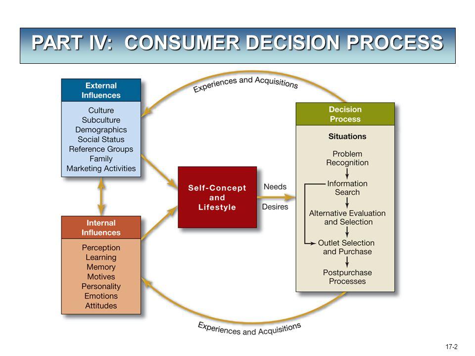 17-2 PART IV: CONSUMER DECISION PROCESS