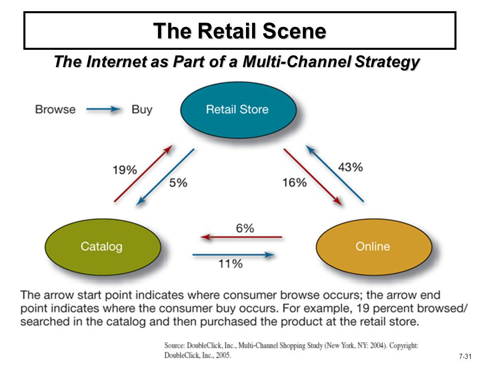 17-31 The Retail Scene The Internet as Part of a Multi-Channel Strategy