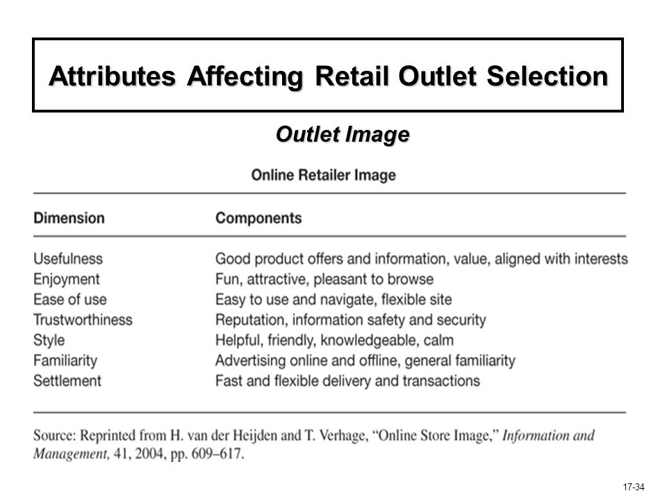 17-34 Attributes Affecting Retail Outlet Selection Outlet Image