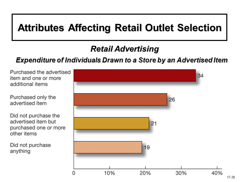 17-38 Attributes Affecting Retail Outlet Selection Expenditure of Individuals Drawn to a Store by an Advertised Item Retail Advertising The Double Div