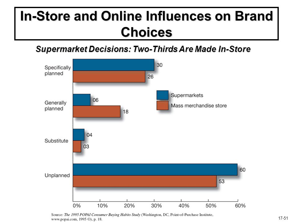 17-51 In-Store and Online Influences on Brand Choices Supermarket Decisions: Two-Thirds Are Made In-Store