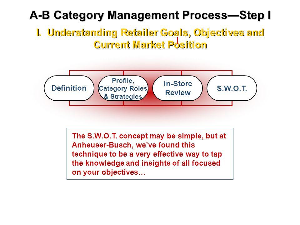 I. Understanding Retailer Goals, Objectives and Current Market Position I. Understanding Retailer Goals, Objectives and Current Market Position A-B Ca