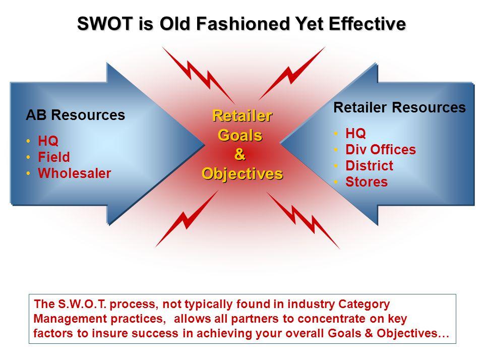 AB Resources HQ Field Wholesaler Retailer Resources HQ Div Offices District Stores Retailer Goals & Objectives Retailer Goals & Objectives SWOT is Old