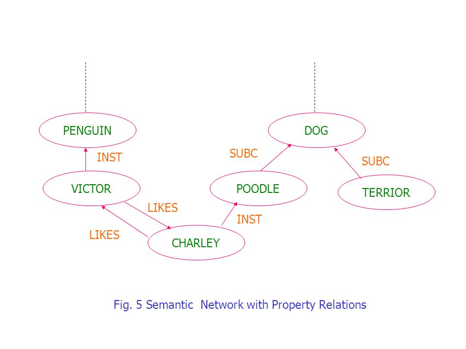 PENGUIN VICTOR CHARLEY POODLE DOG TERRIOR LIKES INST SUBC INST Fig. 5 Semantic Network with Property Relations