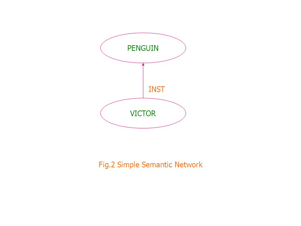 PENGUIN VICTOR INST Fig.2 Simple Semantic Network