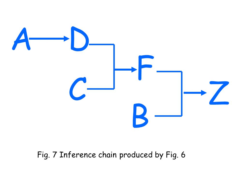 AD C F B Z Fig. 7 Inference chain produced by Fig. 6