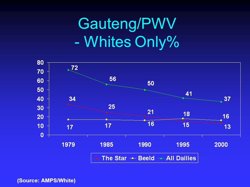 Gauteng/PWV - Whites Only% (Source: AMPS/White)