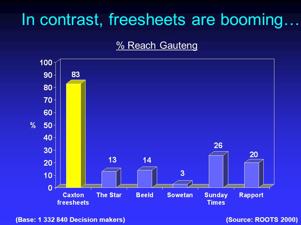 In contrast, freesheets are booming… (Source: ROOTS 2000)(Base: 1 332 840 Decision makers) % Reach Gauteng
