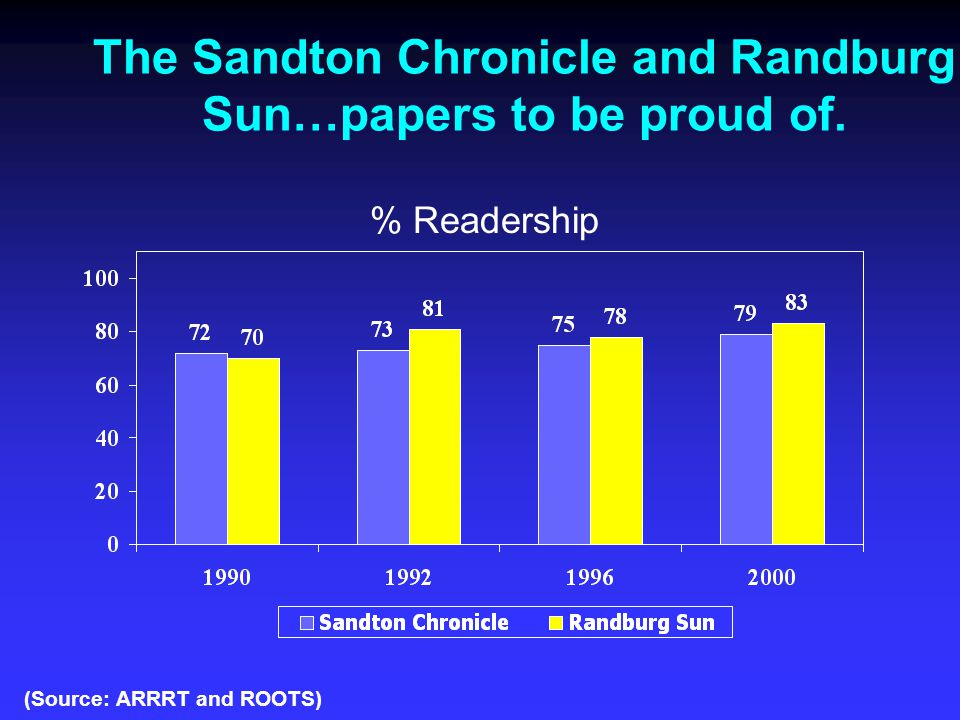 The Sandton Chronicle and Randburg Sun…papers to be proud of.