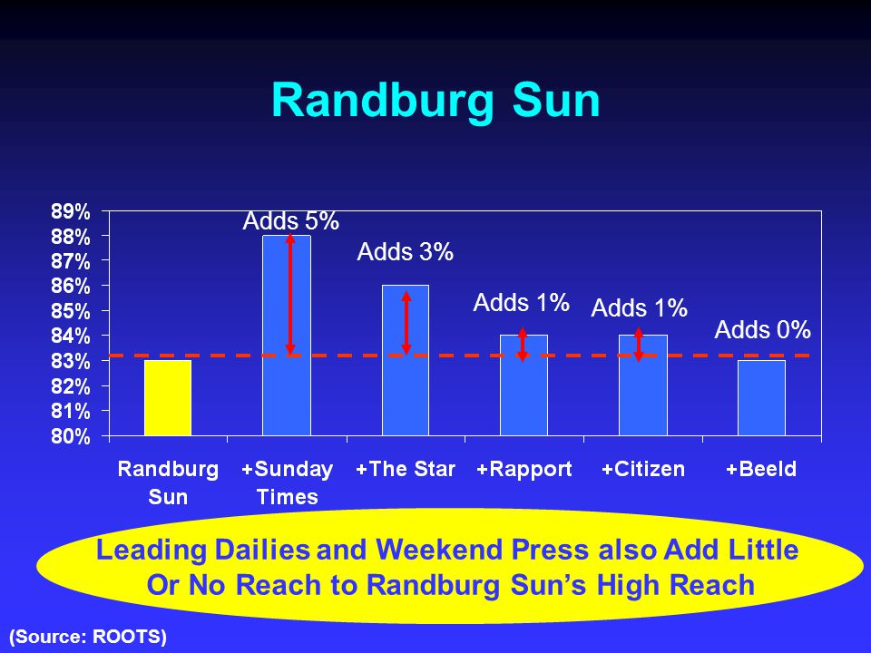 Randburg Sun Adds 5% Adds 1% Adds 3% Adds 1% Leading Dailies and Weekend Press also Add Little Or No Reach to Randburg Sun's High Reach (Source: ROOTS) Adds 0%