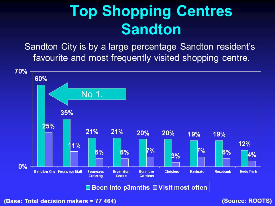 Top Shopping Centres Sandton (Base: Total decision makers = 77 464) (Source: ROOTS) Sandton City is by a large percentage Sandton resident's favourite and most frequently visited shopping centre.