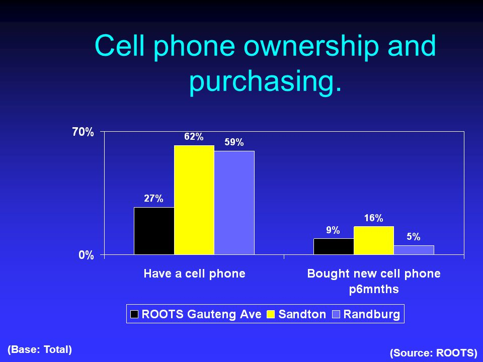 Cell phone ownership and purchasing. (Source: ROOTS) (Base: Total)