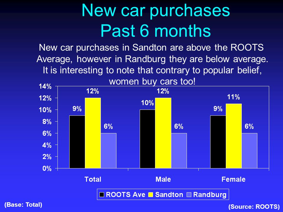 New car purchases Past 6 months (Source: ROOTS) (Base: Total) New car purchases in Sandton are above the ROOTS Average, however in Randburg they are below average.