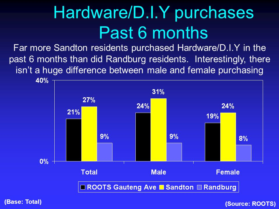 Hardware/D.I.Y purchases Past 6 months (Source: ROOTS) (Base: Total) Far more Sandton residents purchased Hardware/D.I.Y in the past 6 months than did Randburg residents.