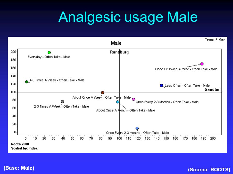 Analgesic usage Male (Source: ROOTS) (Base: Male)