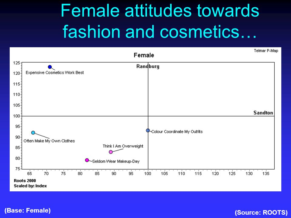 Female attitudes towards fashion and cosmetics… (Source: ROOTS) (Base: Female)
