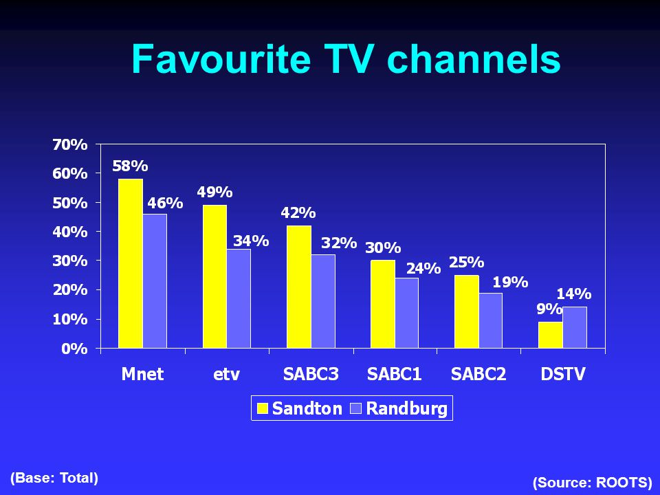 Favourite TV channels (Source: ROOTS) (Base: Total)