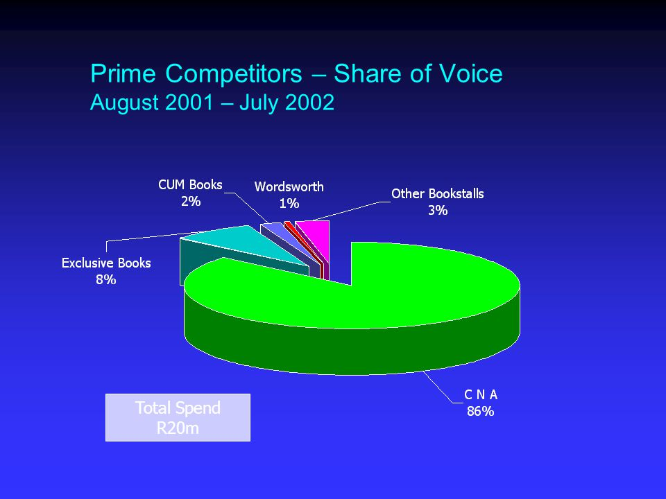 Prime Competitors – Share of Voice August 2001 – July 2002 Total Spend R20m