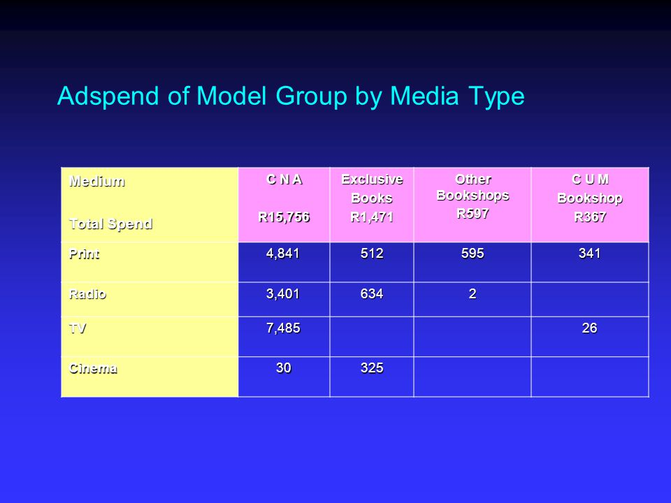 Adspend of Model Group by Media Type Medium Total Spend C N A R15,756ExclusiveBooksR1,471 Other Bookshops R597 C U M BookshopR367 Print4,841512595341 Radio3,4016342 TV7,48526 Cinema30325