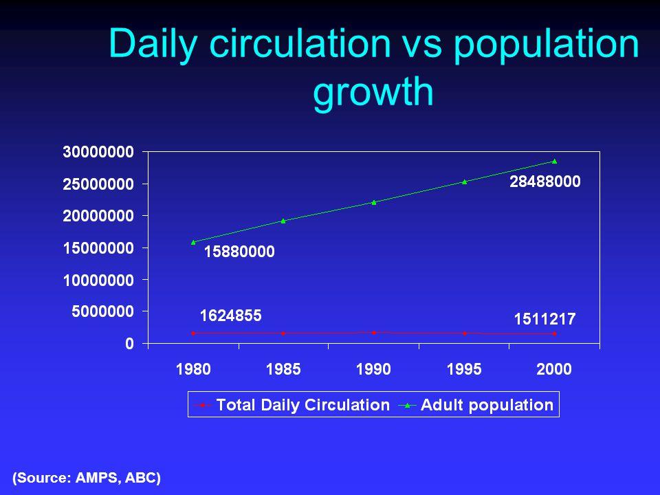 Cost Control – Media Inflation Watch Media % increase Dailies195% Weeklies173% Locals114% CIW Radio 397% CPI104% Source: MIW – June 2001