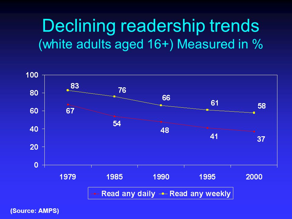 Declining readership trends (white adults aged 16+) Measured in % (Source: AMPS)