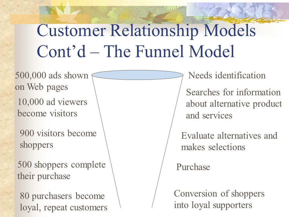 Customer Relationship Models Cont'd – The Funnel Model 500,000 ads shown on Web pages 10,000 ad viewers become visitors 900 visitors become shoppers 500 shoppers complete their purchase 80 purchasers become loyal, repeat customers Needs identification Searches for information about alternative product and services Evaluate alternatives and makes selections Purchase Conversion of shoppers into loyal supporters