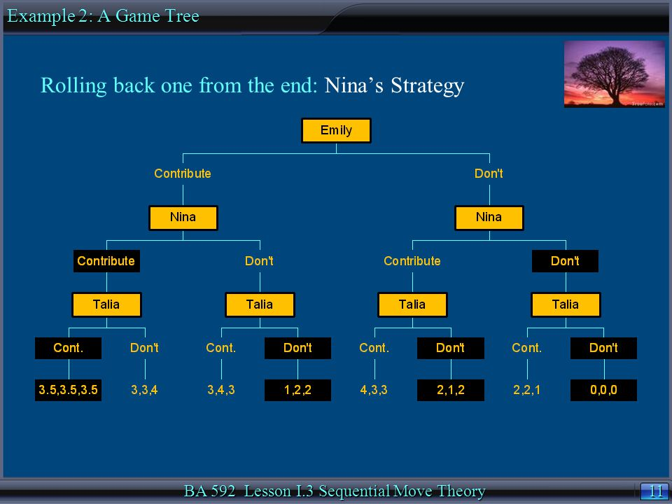 11 BA 592 Lesson I.3 Sequential Move Theory Rolling back one from the end: Nina's Strategy Example 2: A Game Tree
