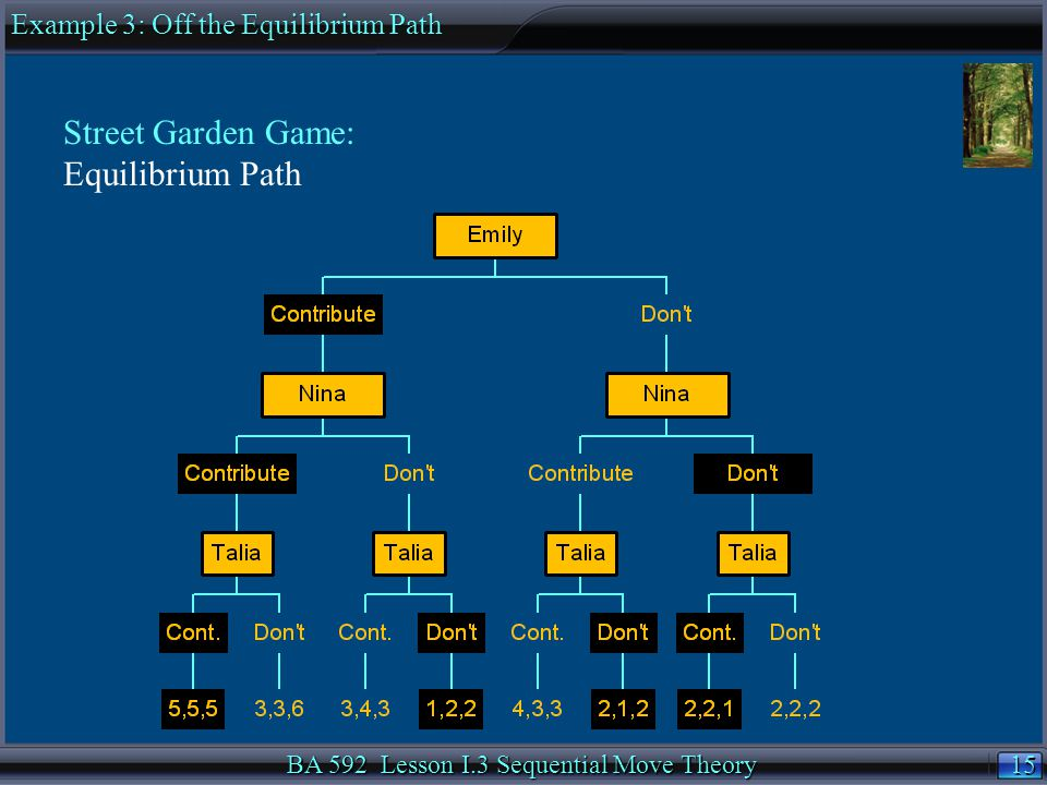 15 BA 592 Lesson I.3 Sequential Move Theory Street Garden Game: Equilibrium Path Example 3: Off the Equilibrium Path