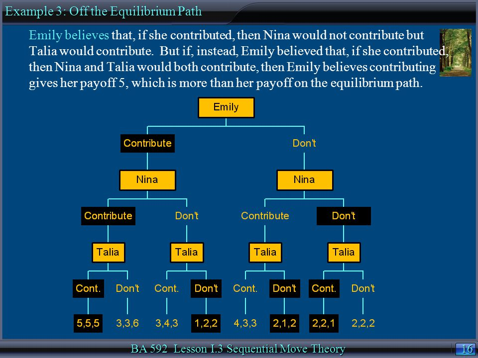 16 BA 592 Lesson I.3 Sequential Move Theory Emily believes that, if she contributed, then Nina would not contribute but Talia would contribute.