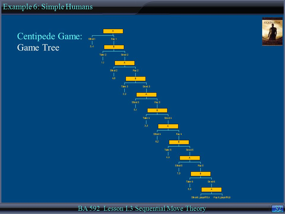 32 BA 592 Lesson I.3 Sequential Move Theory Centipede Game: Game Tree Example 6: Simple Humans