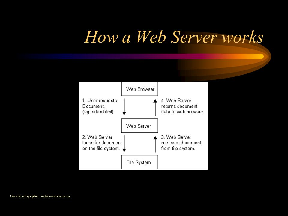 How a Web Server works Source of graphic: webcompare.com