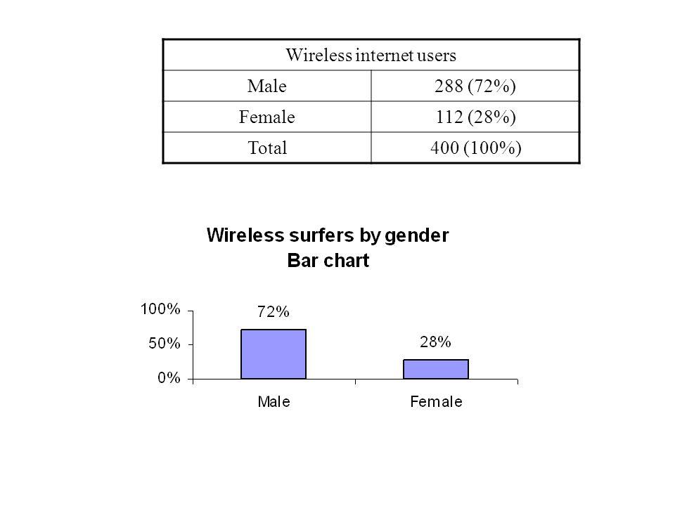 Wireless internet users Male288 (72%) Female112 (28%) Total400 (100%)