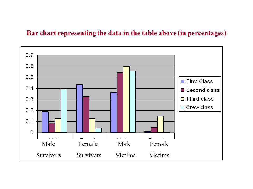 Bar chart representing the data in the table above (in percentages) Male Female Male Female Survivors Survivors Victims Victims