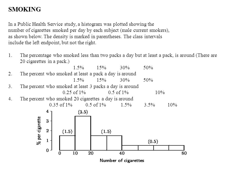 SMOKING In a Public Health Service study, a histogram was plotted showing the number of cigarettes smoked per day by each subject (male current smokers), as shown below.