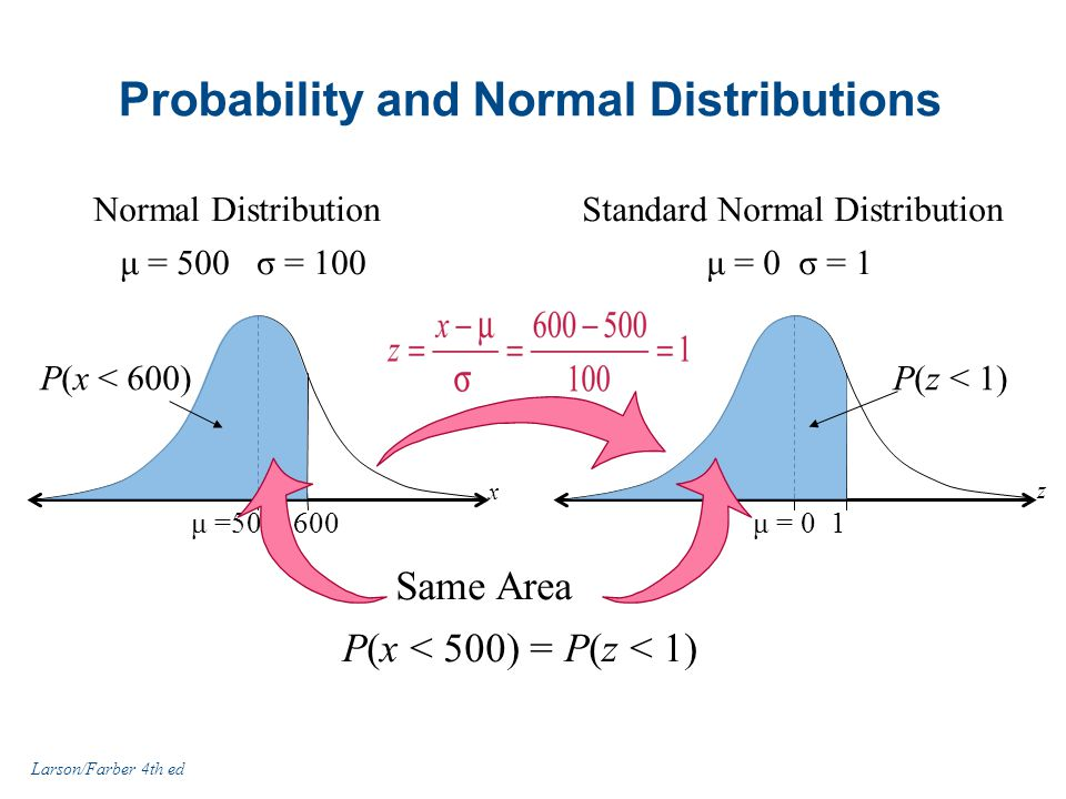 Probability and Normal Distributions P(x < 500) = P(z < 1) Normal Distribution 600μ =500 P(x < 600) μ = 500 σ = 100 x Standard Normal Distribution 1μ = 0 μ = 0 σ = 1 z P(z < 1) Larson/Farber 4th ed Same Area