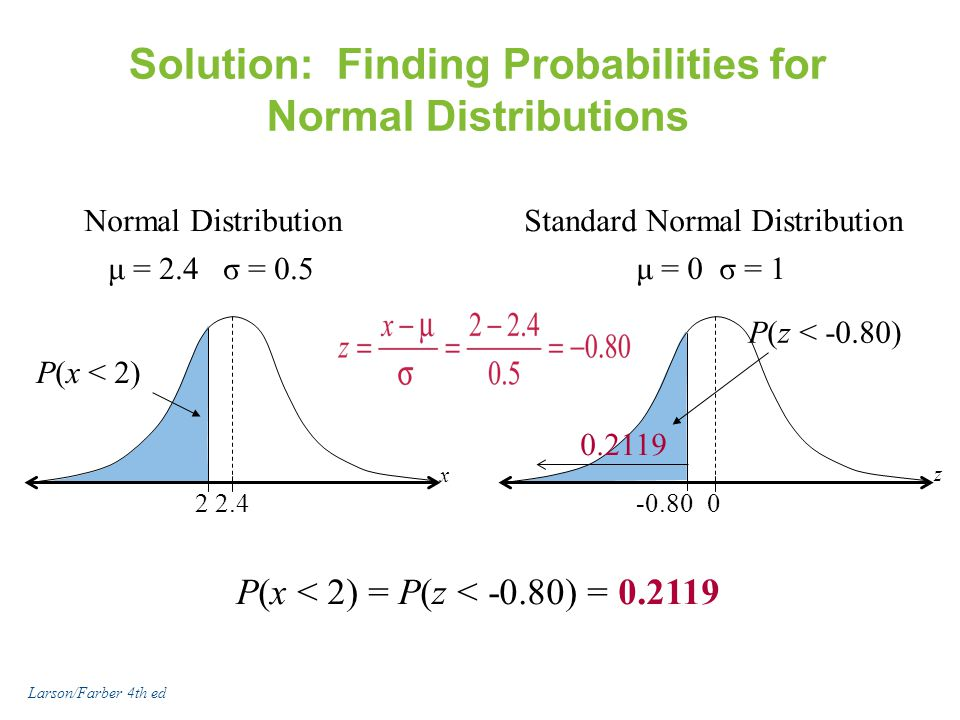 Solution: Finding Probabilities for Normal Distributions P(x < 2) = P(z < -0.80) = 0.2119 Normal Distribution 22.4 P(x < 2) μ = 2.4 σ = 0.5 x Standard Normal Distribution -0.80 0 μ = 0 σ = 1 z P(z < -0.80) 0.2119 Larson/Farber 4th ed