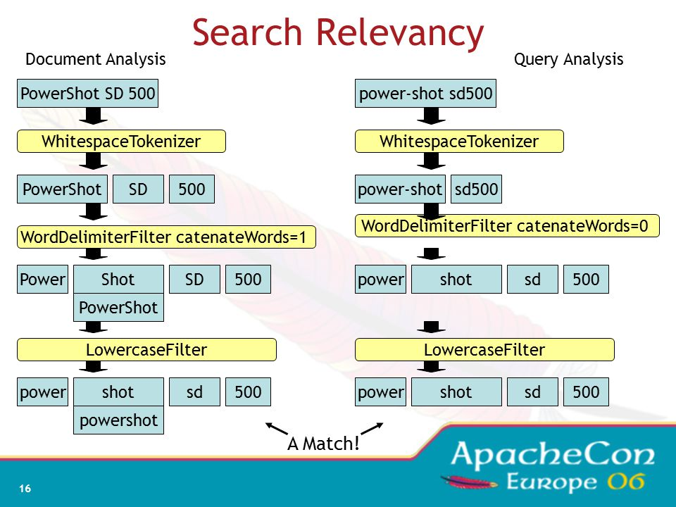 16 Search Relevancy PowerShot SD 500 PowerShotSD500 SD500PowerShot PowerShot sd500powershot powershot WhitespaceTokenizer WordDelimiterFilter catenateWords=1 LowercaseFilter power-shot sd500 power-shotsd500 sd500powershot sd500powershot WhitespaceTokenizer WordDelimiterFilter catenateWords=0 LowercaseFilter Query Analysis A Match.
