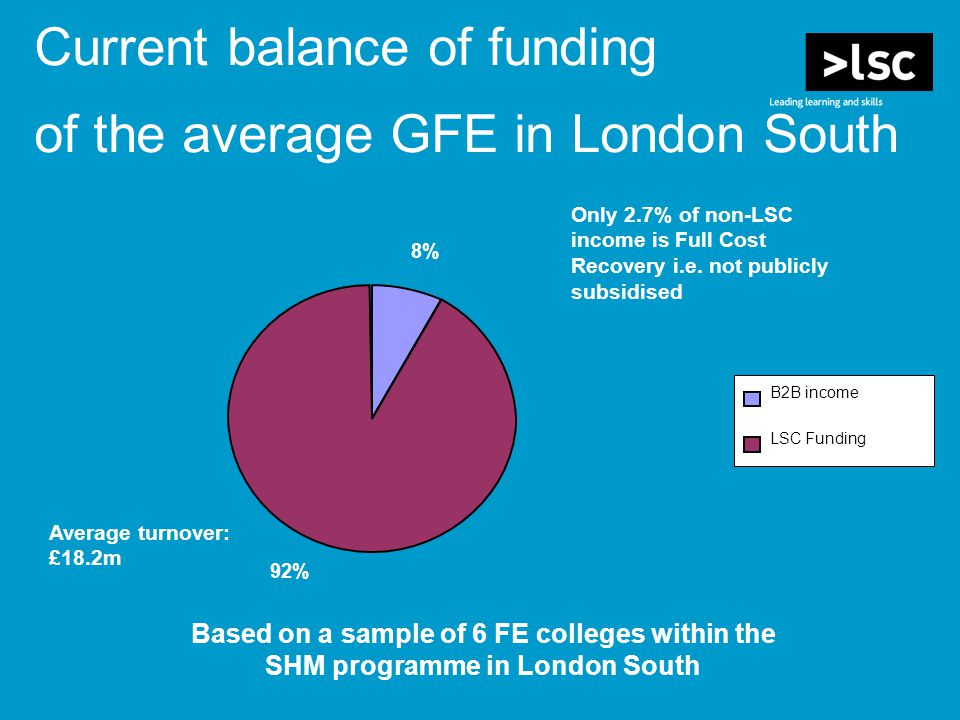 8% 92% B2B income LSC Funding Current balance of funding of the average GFE in London South Only 2.7% of non-LSC income is Full Cost Recovery i.e.