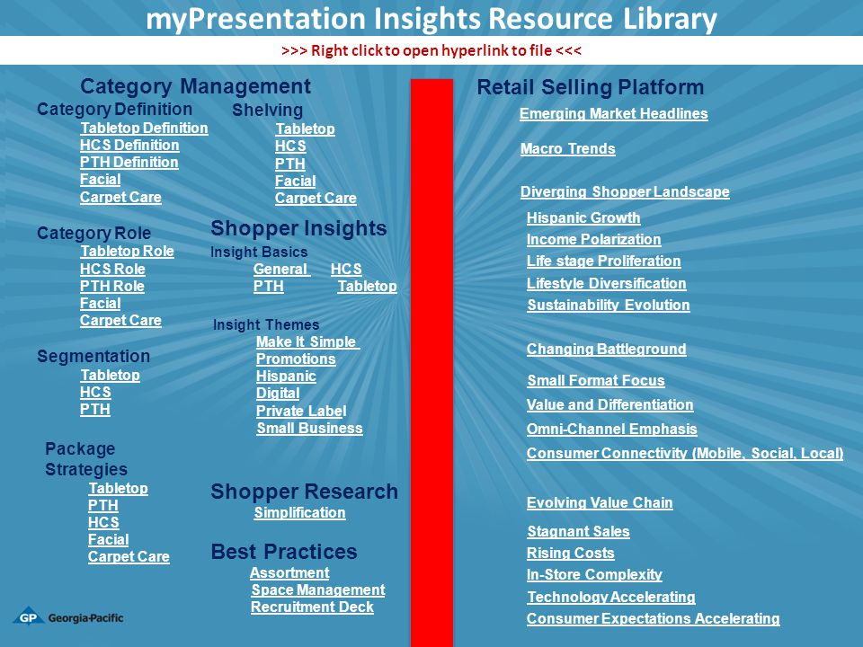 myOpportunity Assessment mySituations myInsights Library myTool Box mySales Sheets myVideo Clips myMerchandising myCalendar myPlanograms myPlan Builder myOpportunity Assessment mySituations myInsights Library myTool Box mySales Sheets myVideo Clips myMerchandising myCalendar myPlanograms myPlan Builder - Identifies Retail Shopper Opportunities - Provides a list of meeting situations - Provides entrance to library of insights - Provides automated sales sheets - Provides Advertising/Research videos - Provides displays customized to retailer - Provides Retail calendar of events - - Provides storage for retailer planograms Part 1: Business Solutions Part 2: Tool Box - Provides a dynamic Retail Marketing Plan Format myPRESENTATION