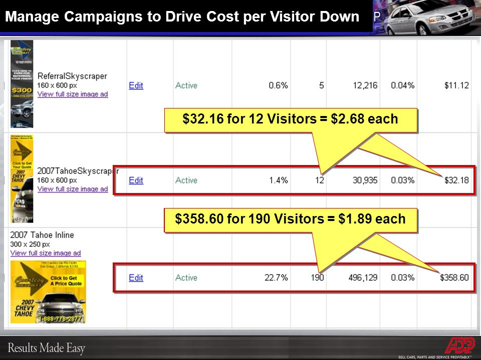 $358.60 for 190 Visitors = $1.89 each $32.16 for 12 Visitors = $2.68 each Manage Campaigns to Drive Cost per Visitor Down