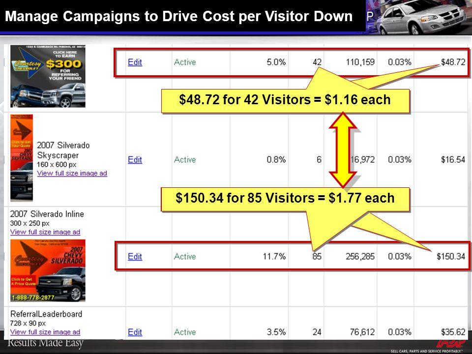 $358.60 for 190 Visitors = $1.89 each $150.34 for 85 Visitors = $1.77 each $32.16 for 12 Visitors = $2.68 each $48.72 for 42 Visitors = $1.16 each Manage Campaigns to Drive Cost per Visitor Down