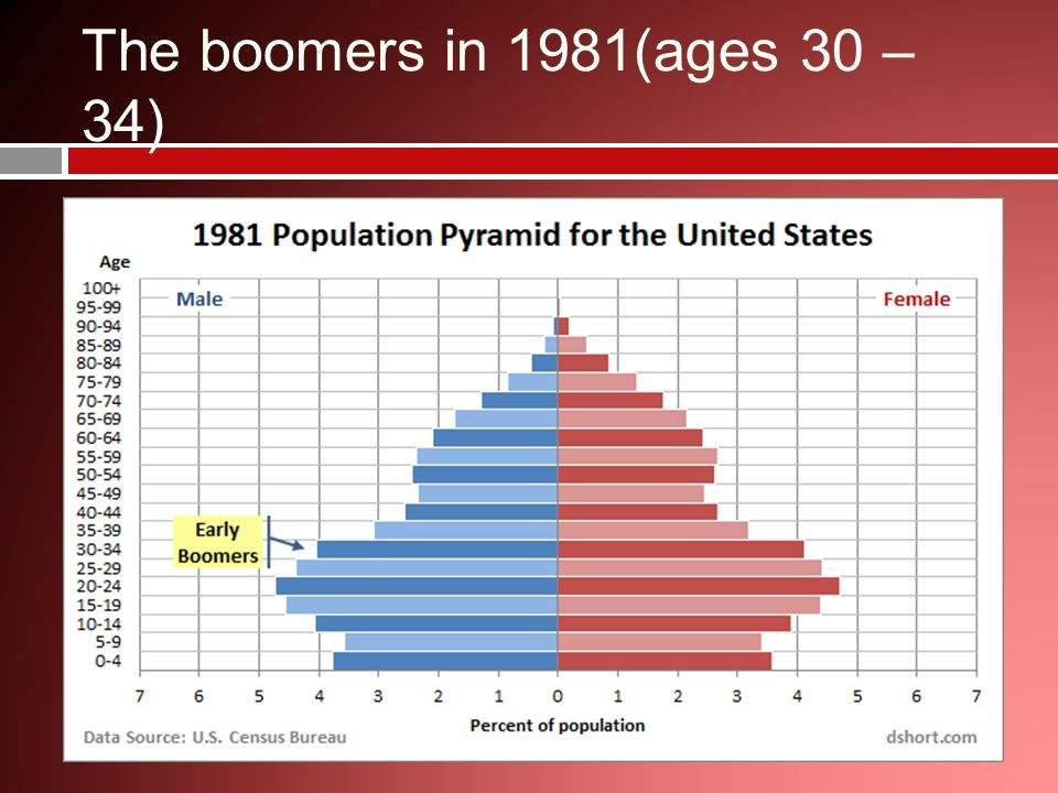 Boomer growth in millions 65+ U.S. Census data sources