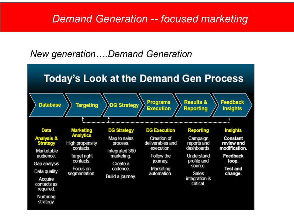 Demand Generation -- focused marketing New generation….Demand Generation