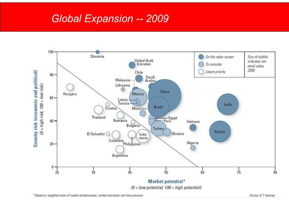 Global Expansion -- 2009