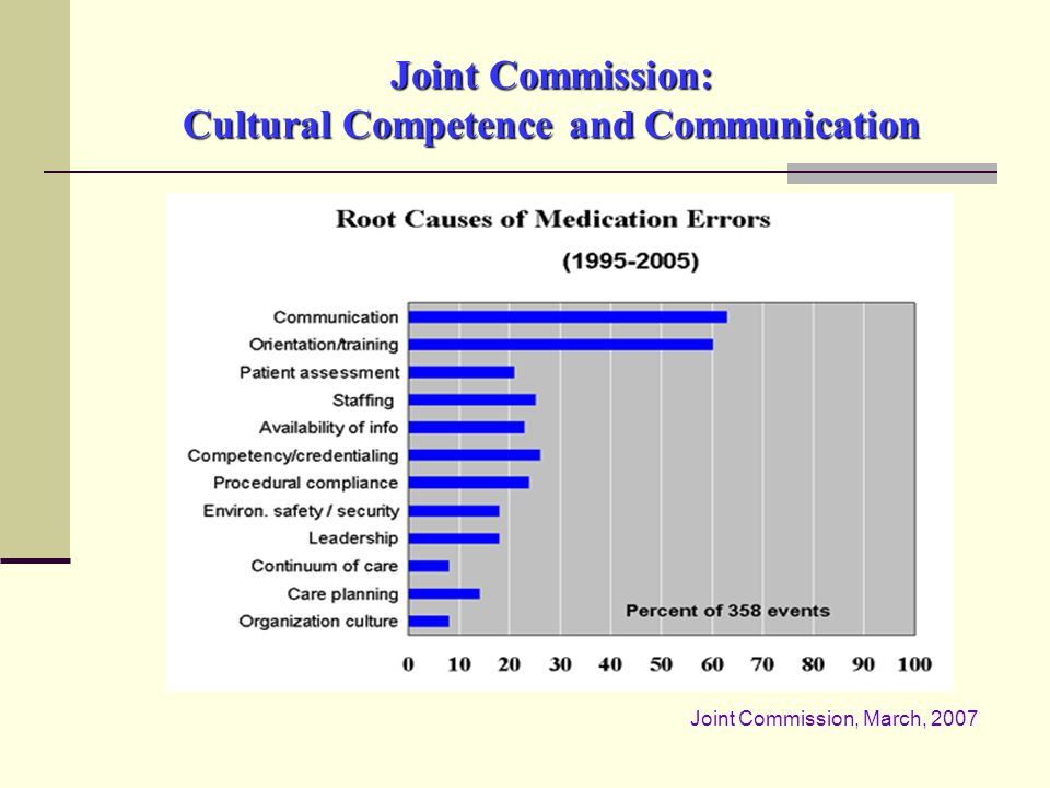 Joint Commission: Cultural Competence and Communication Joint Commission, March, 2007