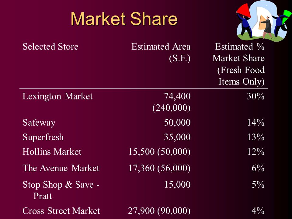 Market Share Selected StoreEstimated Area (S.F.) Estimated % Market Share (Fresh Food Items Only) Lexington Market74,400 (240,000) 30% Safeway50,00014% Superfresh35,00013% Hollins Market15,500 (50,000)12% The Avenue Market17,360 (56,000)6% Stop Shop & Save - Pratt 15,0005% Cross Street Market27,900 (90,000)4%