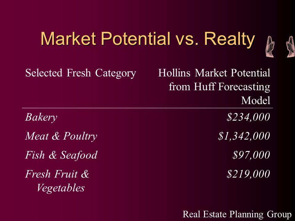 Market Potential vs.